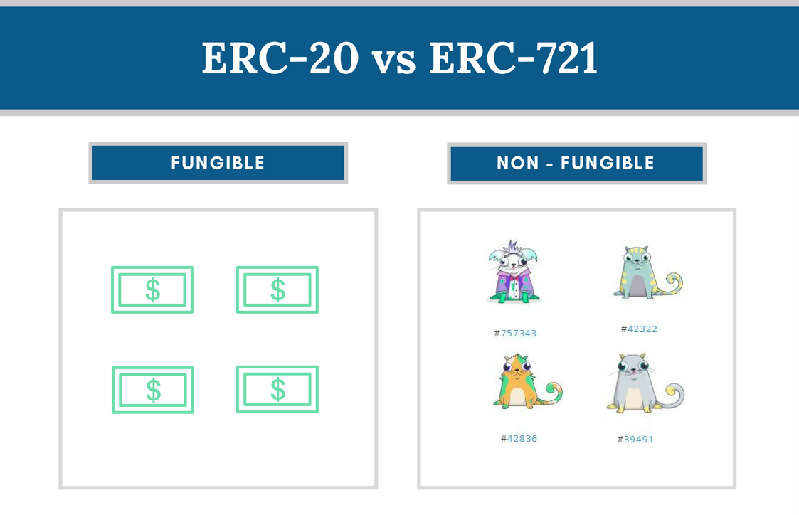 Comparison of ERC721 and ERC20